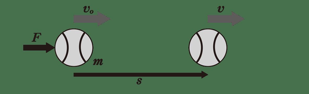 高校物理 運動と力53 ポイント1 図