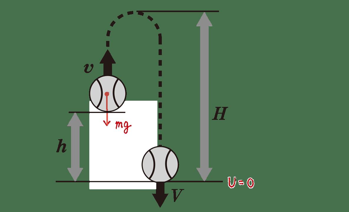 高校物理 運動と力56 練習 (1)図 赤字の書き込みあり