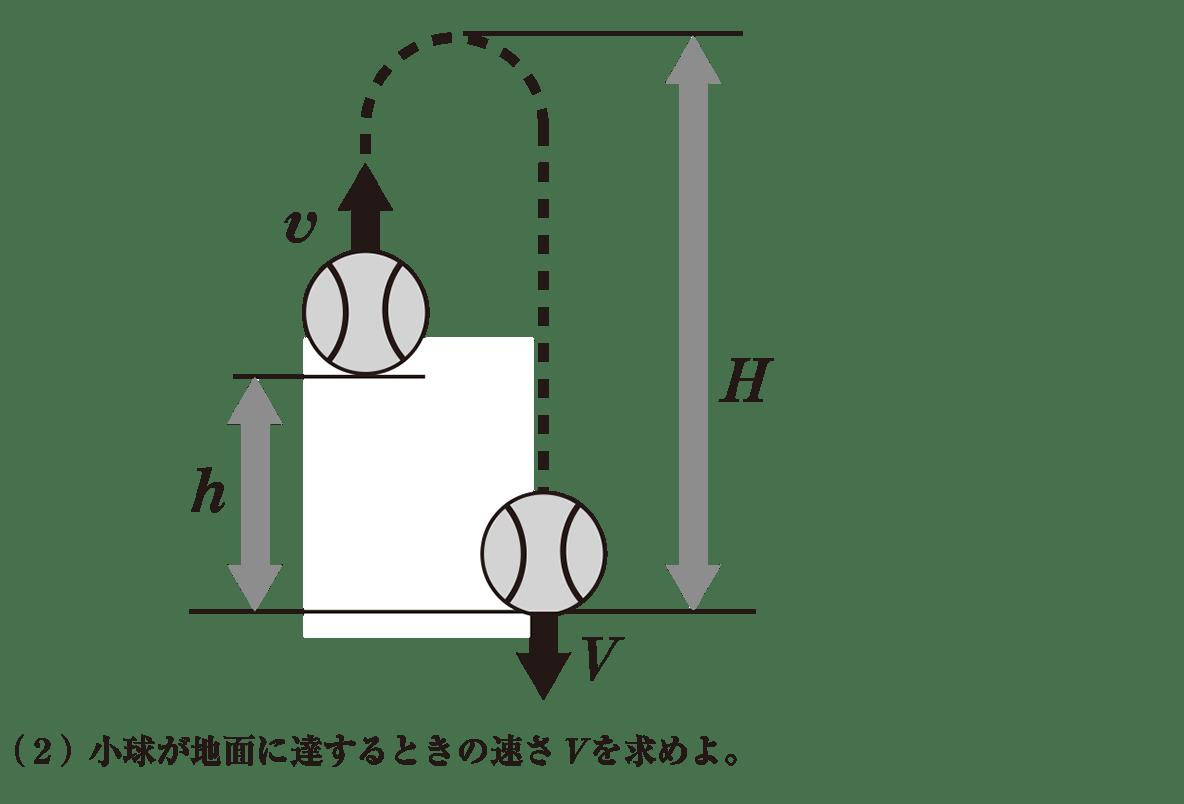 高校物理 運動と力56 練習 図と(2)