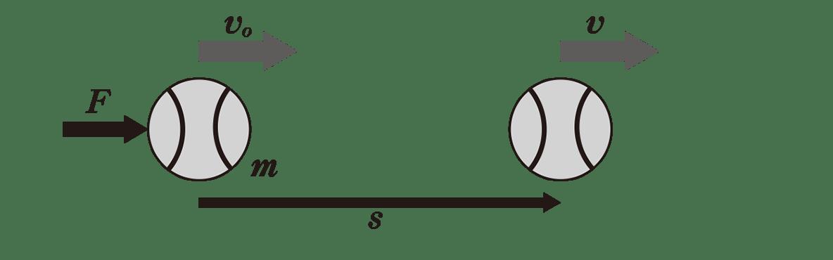 高校物理 運動と力56 ポイント1 図の下の2行分をトルツメ