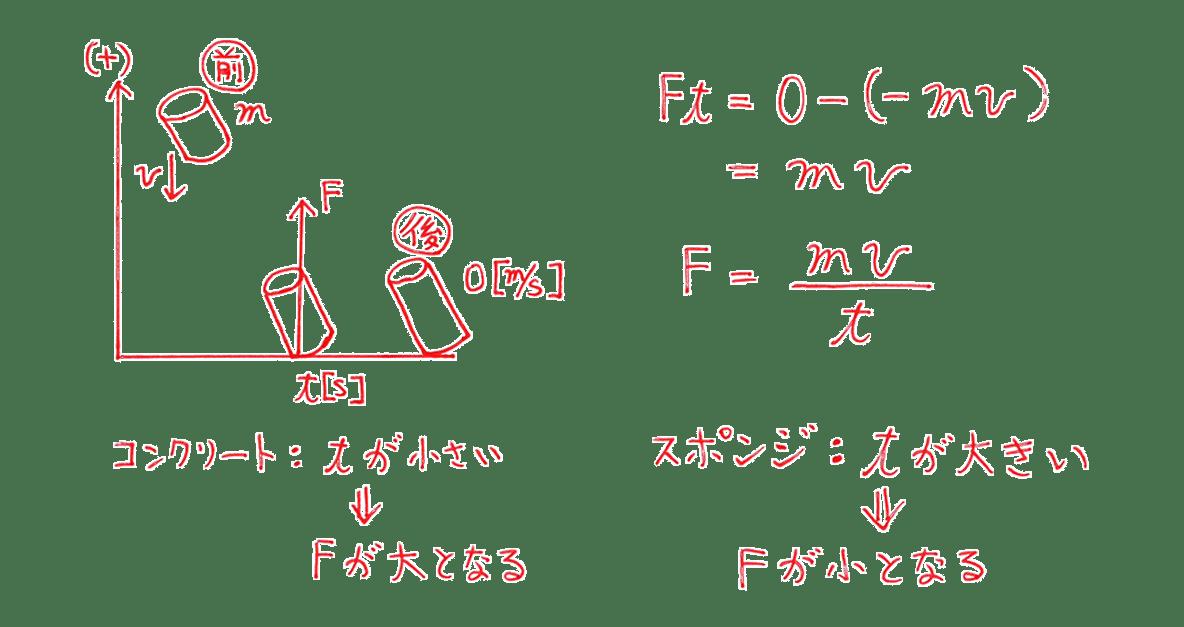 高校物理 運動と力59 練習2 図と図の右側と図の下側2行分