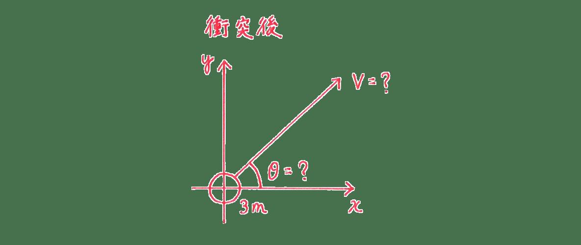 高校物理 運動と力62 練習1 図の下側、衝突後のグラフ