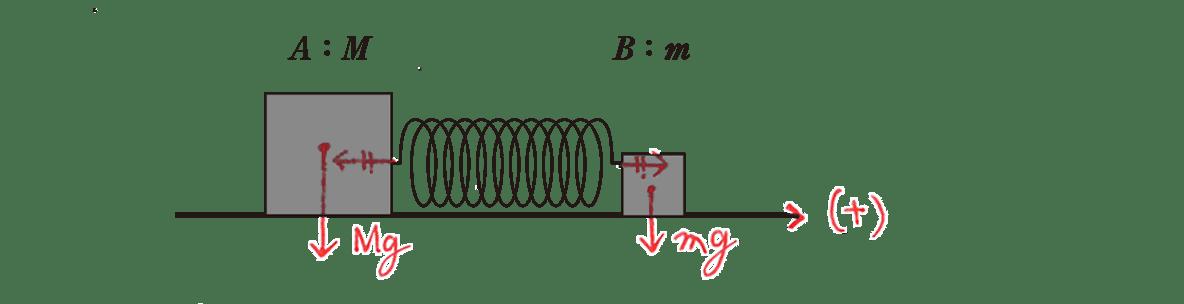 高校物理 運動と力64 練習 上の図