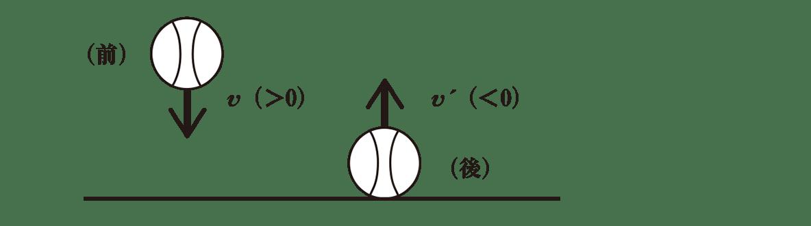 高校物理 運動と力65 ポイント1 図