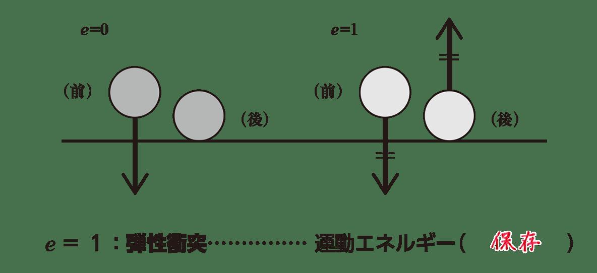 高校物理 運動と力65 ポイント2 図と下側1行のみ