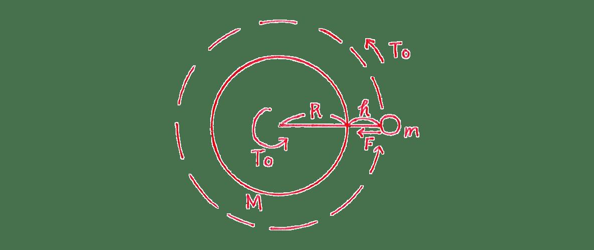 高校物理 運動と力78 練習 手書き図