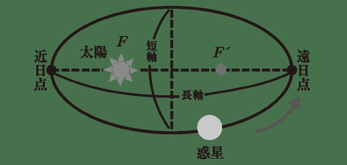 高校物理 運動と力81 ポイント2 図