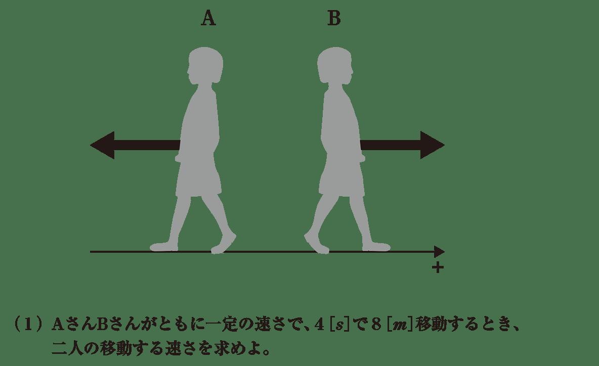 運動と力1 練習 イラストと(1)
