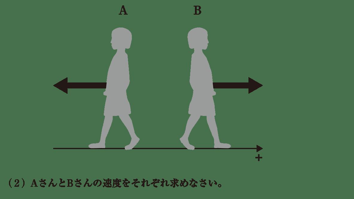 運動と力1 練習 イラストと(2)