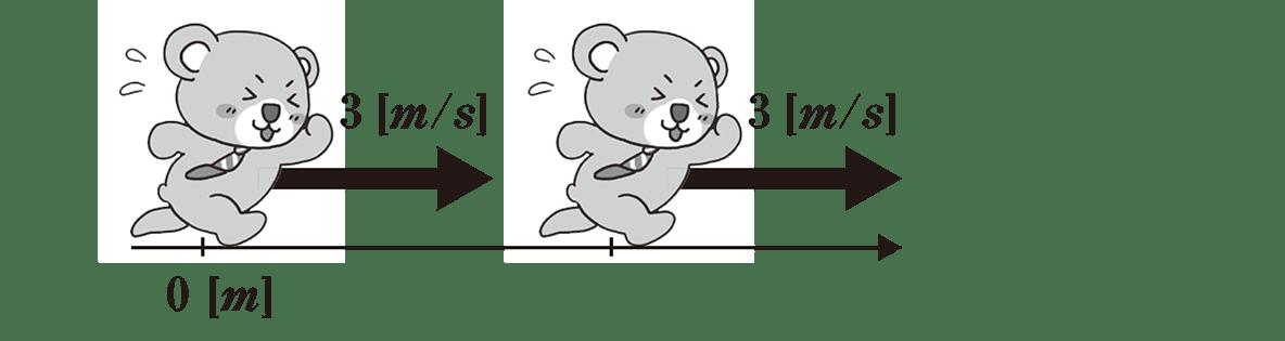 運動と力2 ポイント1 図の「v」「v=?」を「3(m/s)」に修正し、「t(s)」、「x(m)」「x軸」「+」をカット