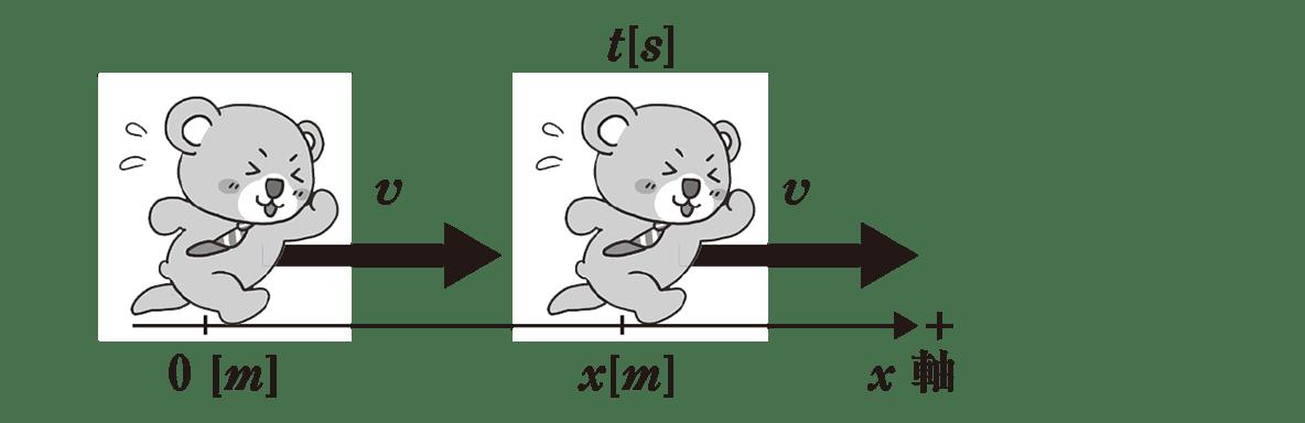 運動と力2 ポイント1 下の枠で囲まれた部分以外の図 「=?」はカット