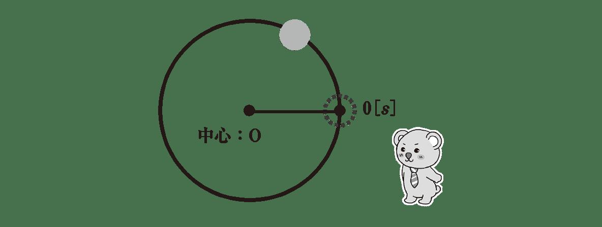 高校物理 運動と力84 ポイント1 クマさんと左半分の図