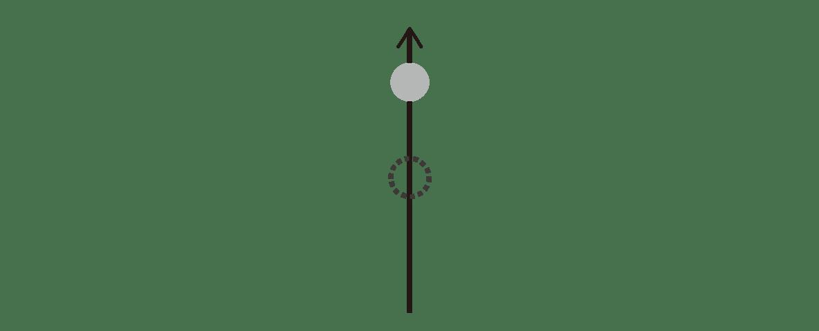 高校物理 運動と力84 ポイント1 クマさんより右半分の図