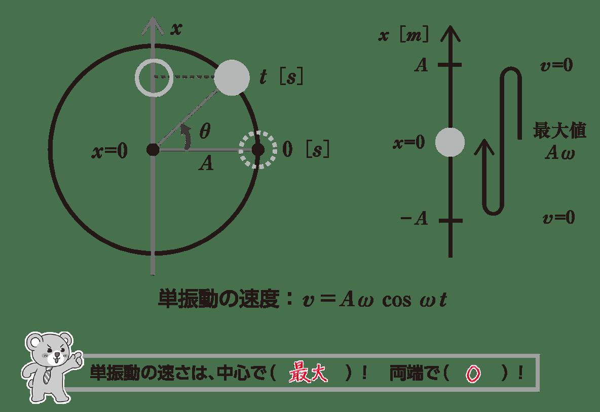 高校物理 運動と力85