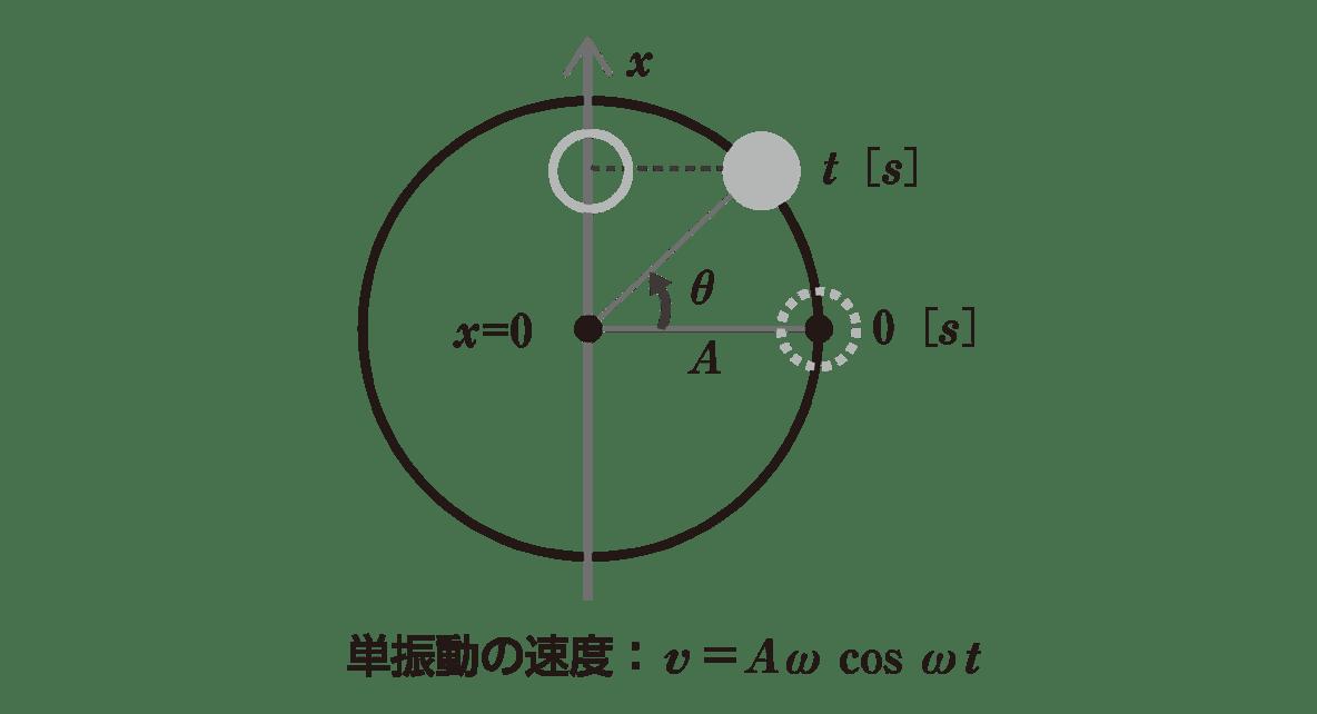 高校物理 運動と力85 ポイント1 左の図とその下の1行目