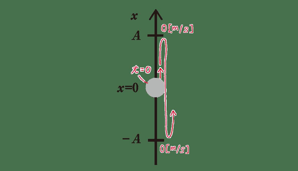 高校物理 運動と力85 練習 右の図 赤字の書き込みあり