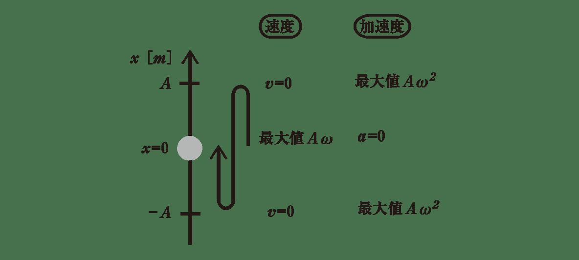高校物理 運動と力86 ポイント2 図