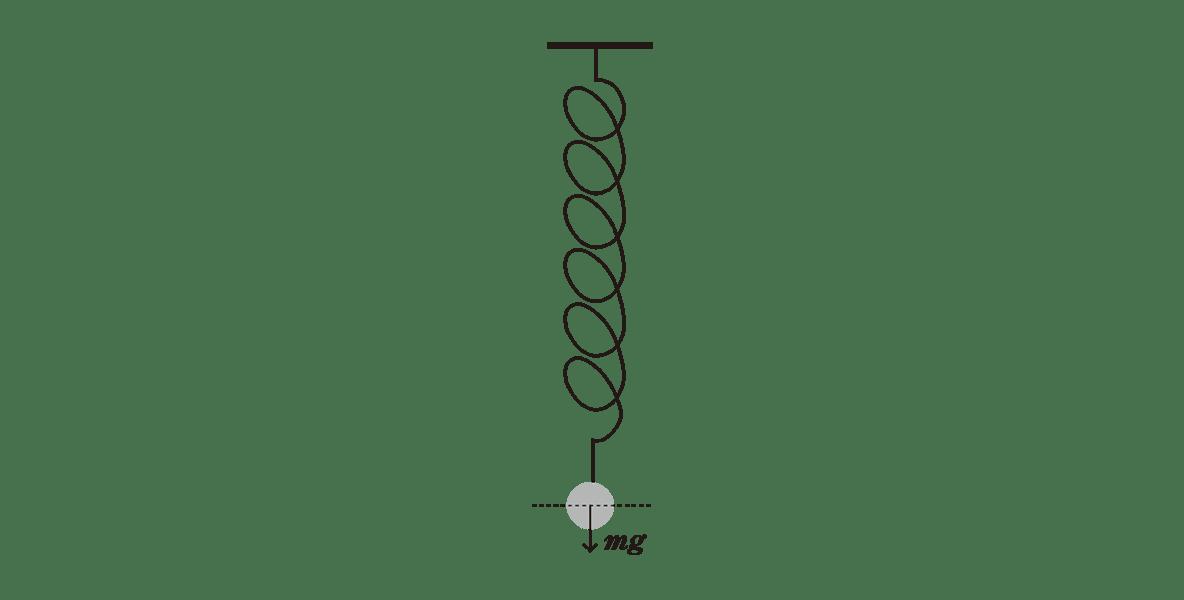 高校物理 運動と力88 ポイント1 2つの図