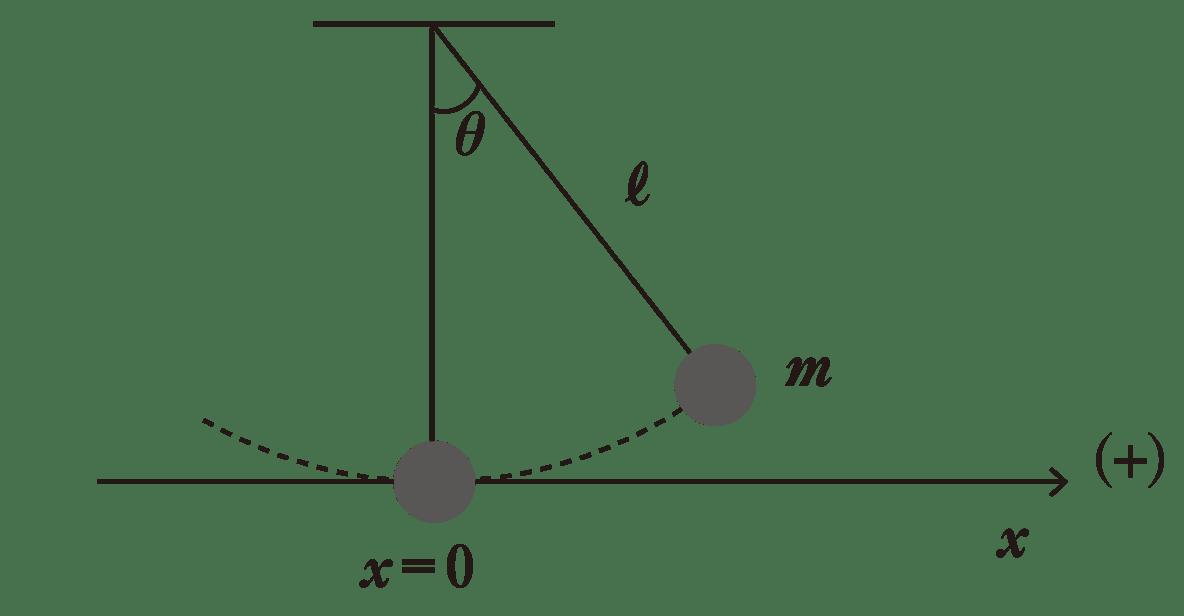 高校物理 運動と力89 図のみ