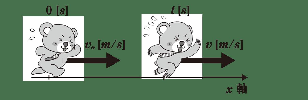 運動と力6 ポイント1 くまが走っている図 PDF修正アリ
