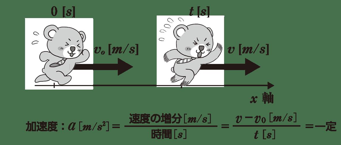 運動と力6 ポイント1 くまが走っている図(修正アリ)+下の式
