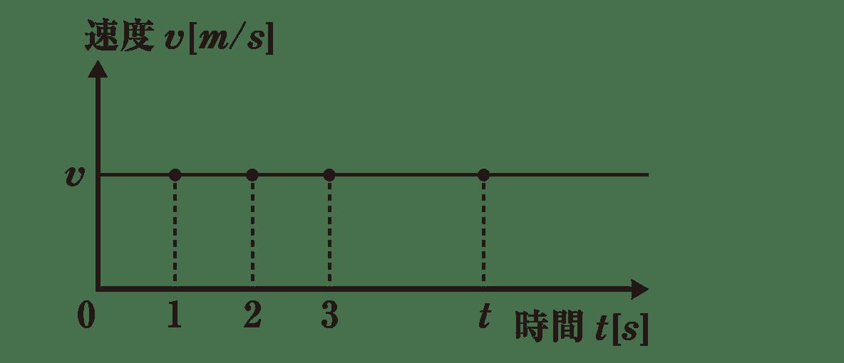 運動と力3 ポイント1 v−tグラフのみ