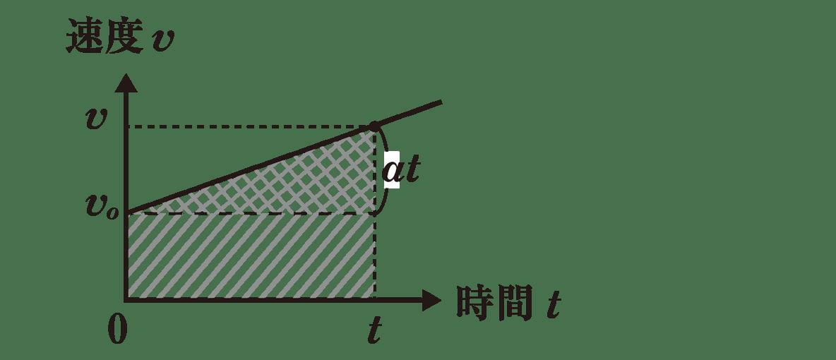 運動と力7 ポイント1 グラフのみ 右側の式不要