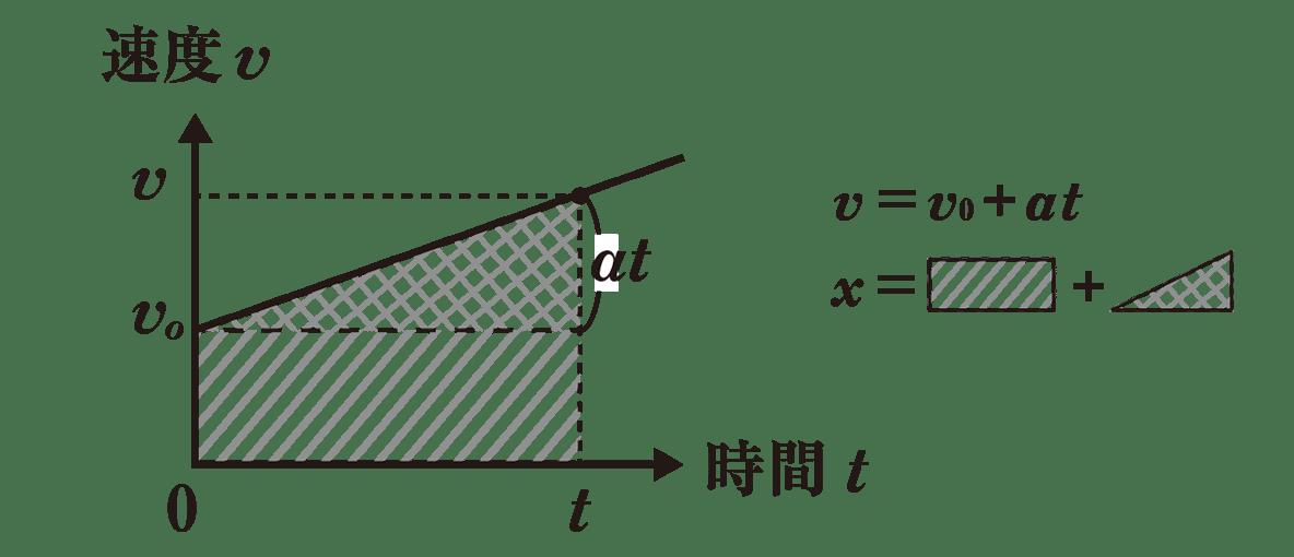 運動と力7 ポイント1 グラフ+右側の式