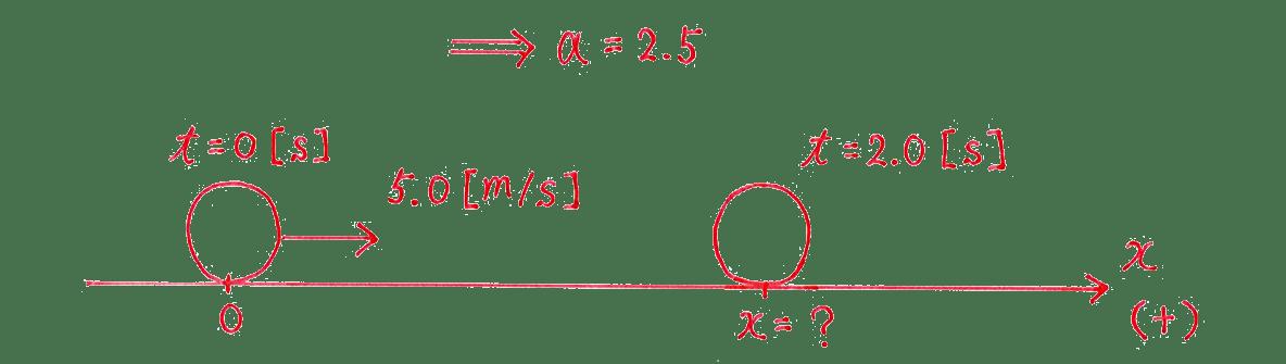 運動と力7 練習 解答の図のみ