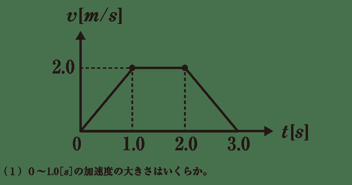 運動と力9 練習 グラフと(1)