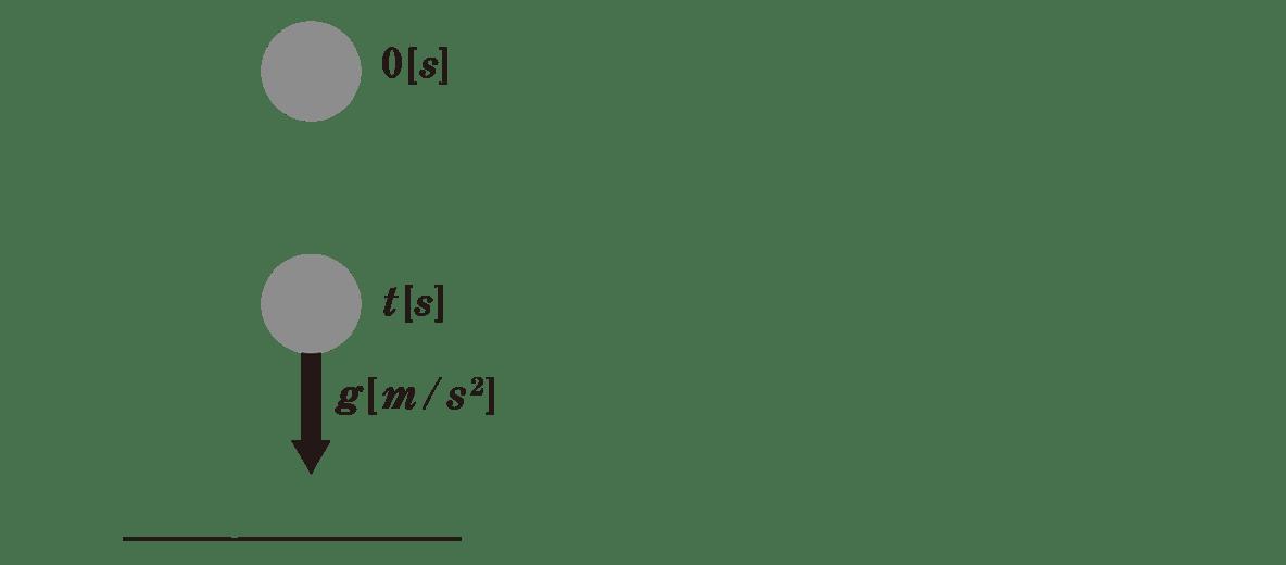 運動と力10のポイント2 図 ただしy軸とその左にある目盛りはすべて外す