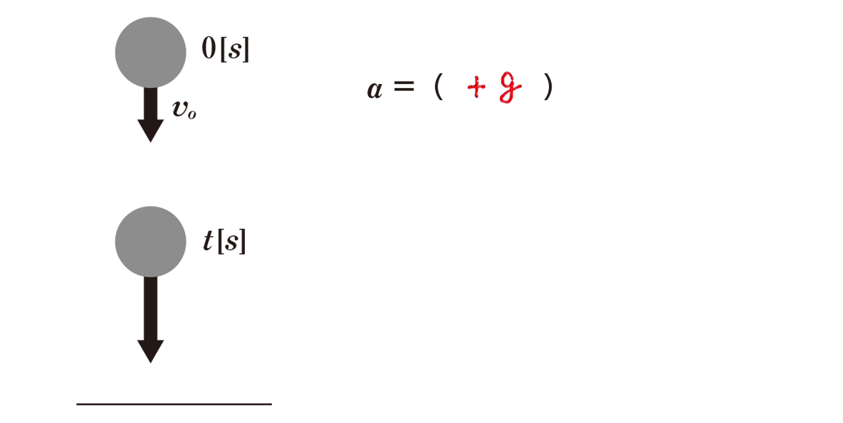 運動と力11のポイント1 図と右側1行目