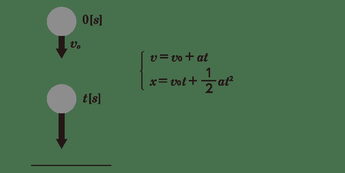 運動と力11のポイント1 上半分 図と右側2−3行目