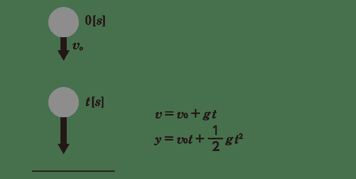 運動と力11のポイント1 上半分 図と右側4−5行目