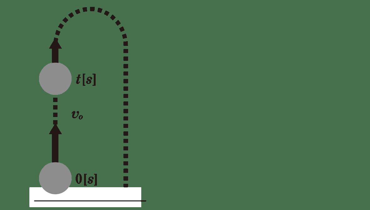 運動と力12のポイント1 図のみ