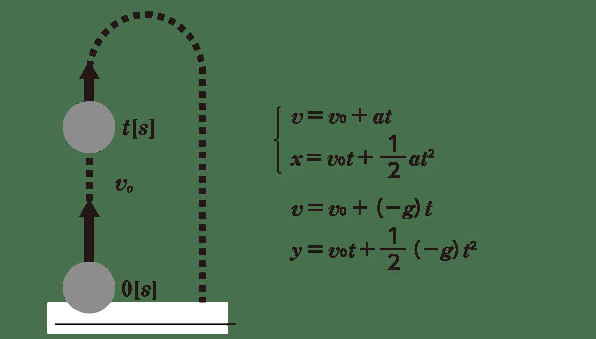 運動と力12のポイント1 図の右側2ー5行目
