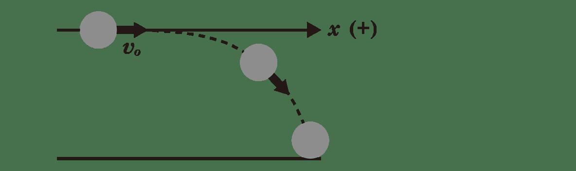 運動と力13のポイント2 上半分の図