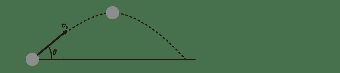 運動と力16のポイント1 左の図 分解した速度はカット