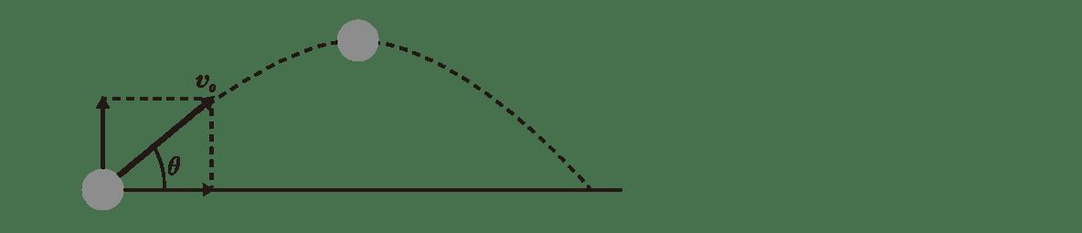 運動と力16のポイント1 左の図