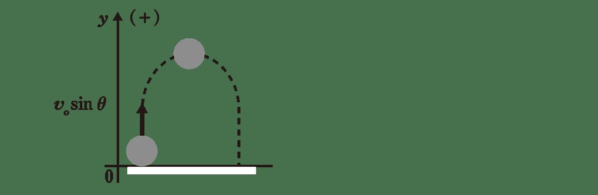 運動と力17のポイント1 左の図