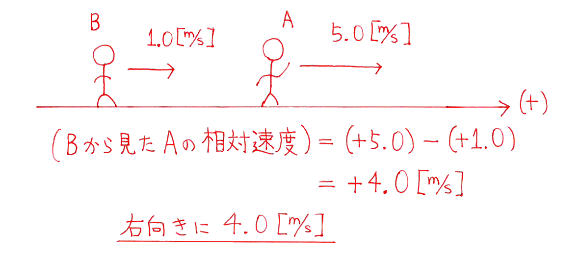 運動と力20の練習 (1)の式と答え