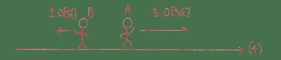運動と力20の練習 (2)の図