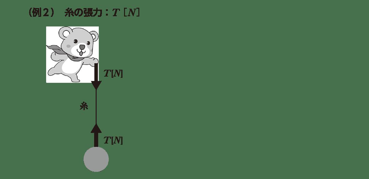 運動と力23のポイント2 右の図