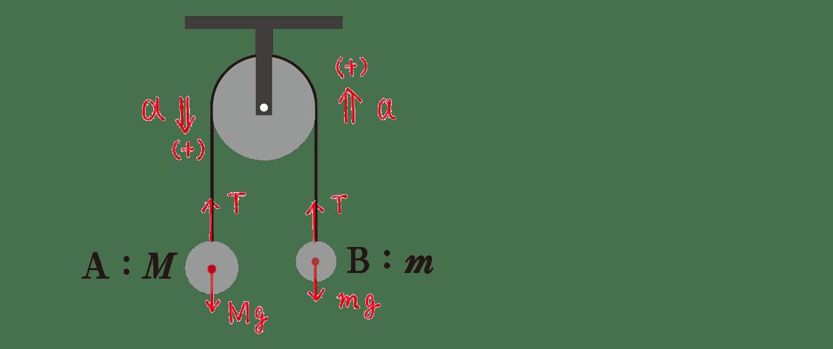 運動と力27のポイント2 下半分の左の図 赤字の書き込みあり
