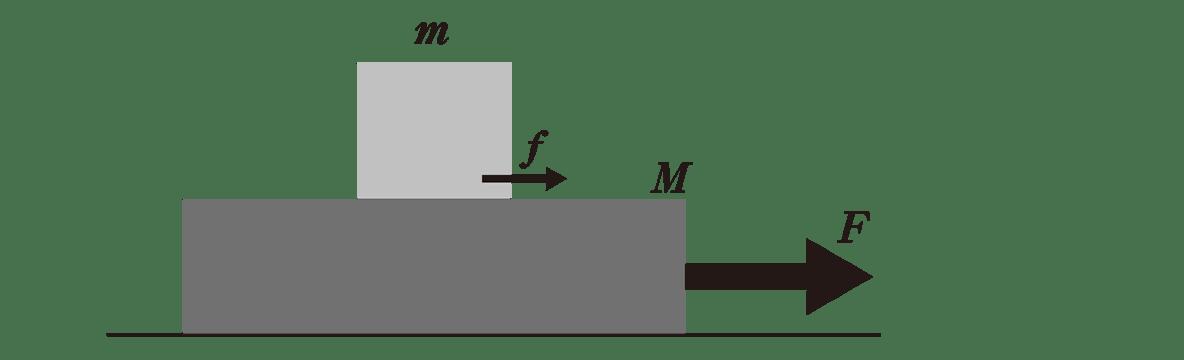 運動と力32のポイント1 図のみ