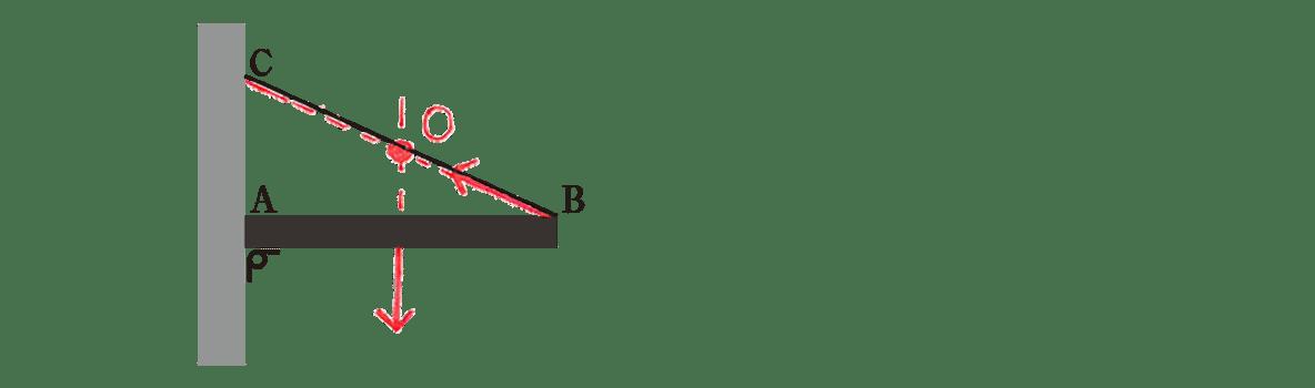 高校物理 運動と力40 図(赤入り)
