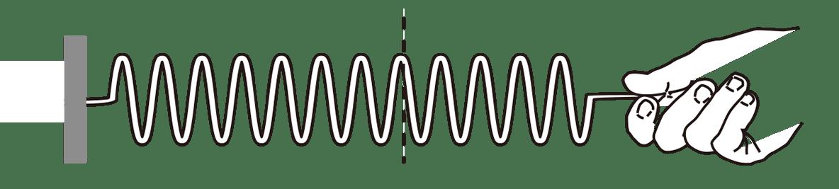 高校物理 運動と力42 ポイント1 下の図