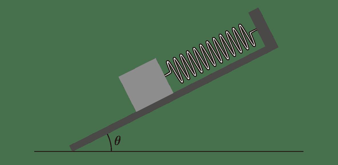 高校物理 運動と力43 上の図、矢印はすべて無し