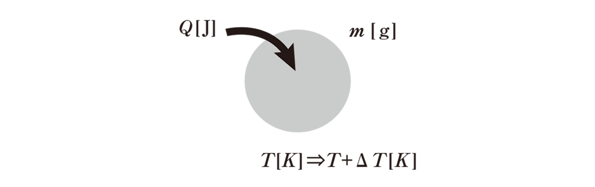熱力学2 ポイント1 図