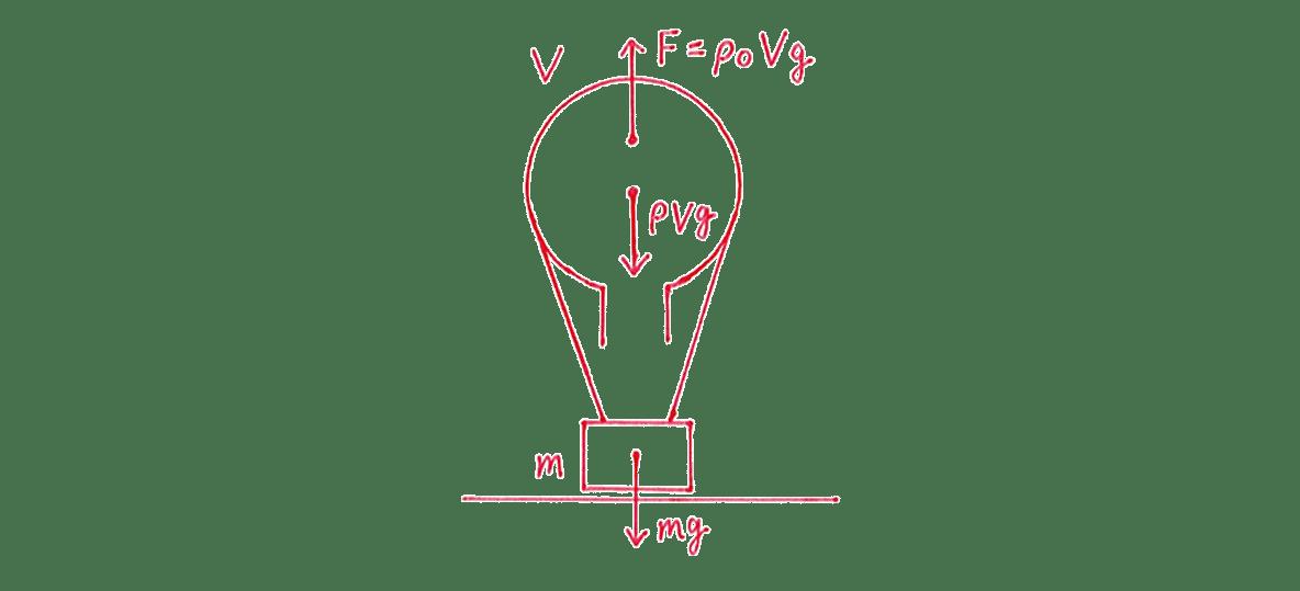 熱力学8 練習 (2)の図